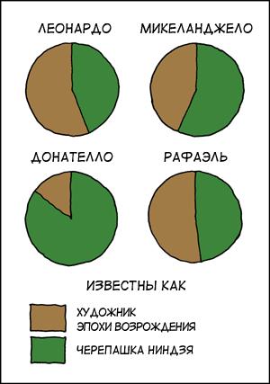 http://www.xkcd.ru/xkcd_img/197ru___.png